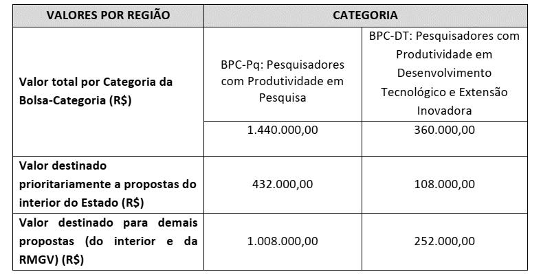 Fapes lança Edital Bolsa Pesquisador Capixaba com investimento de R$ 1,8 milhão 3